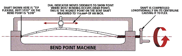 bend point machine 2